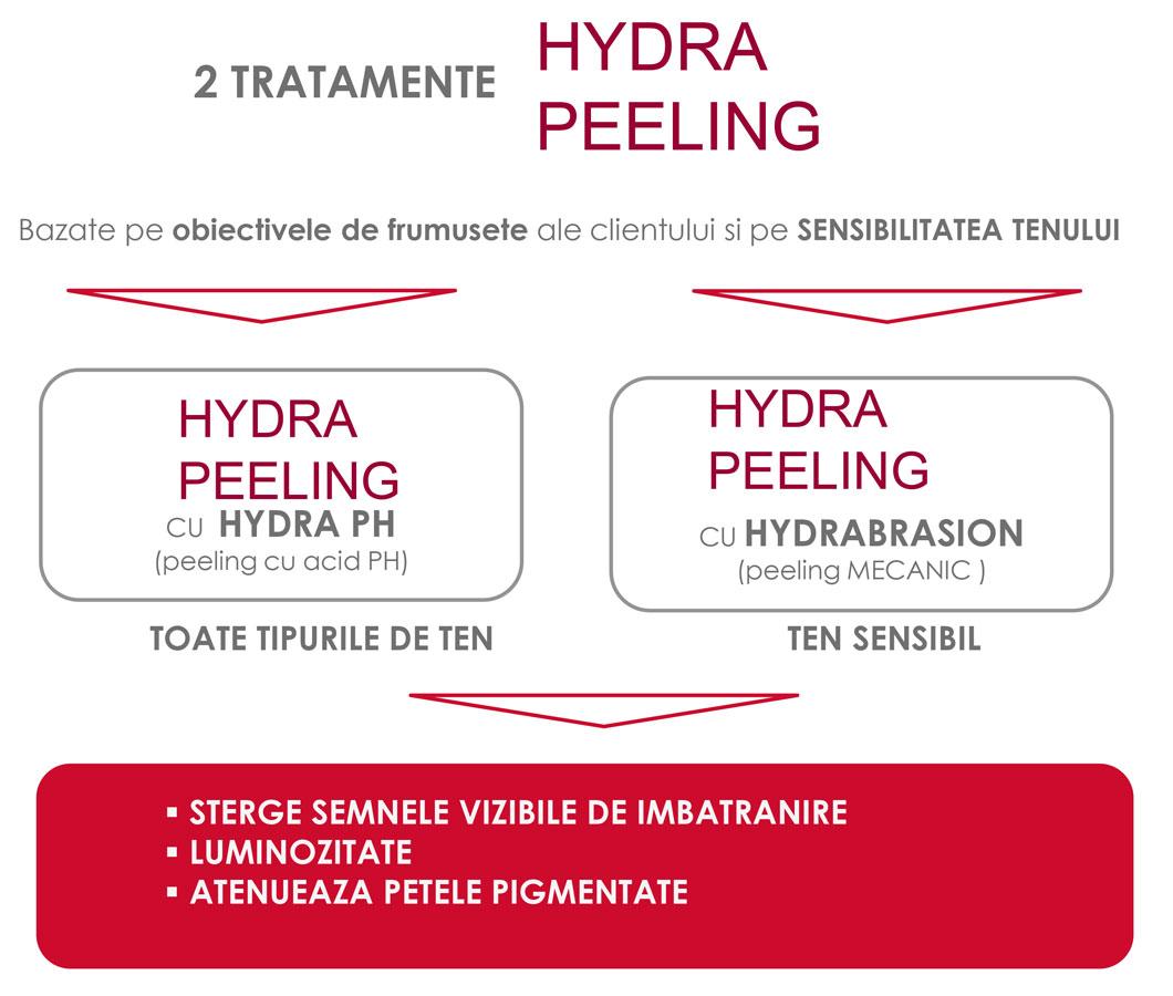 Tratament Hydra Peeling Guinot - Salon Elia Studio Suceava